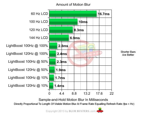 motion-blur-graph